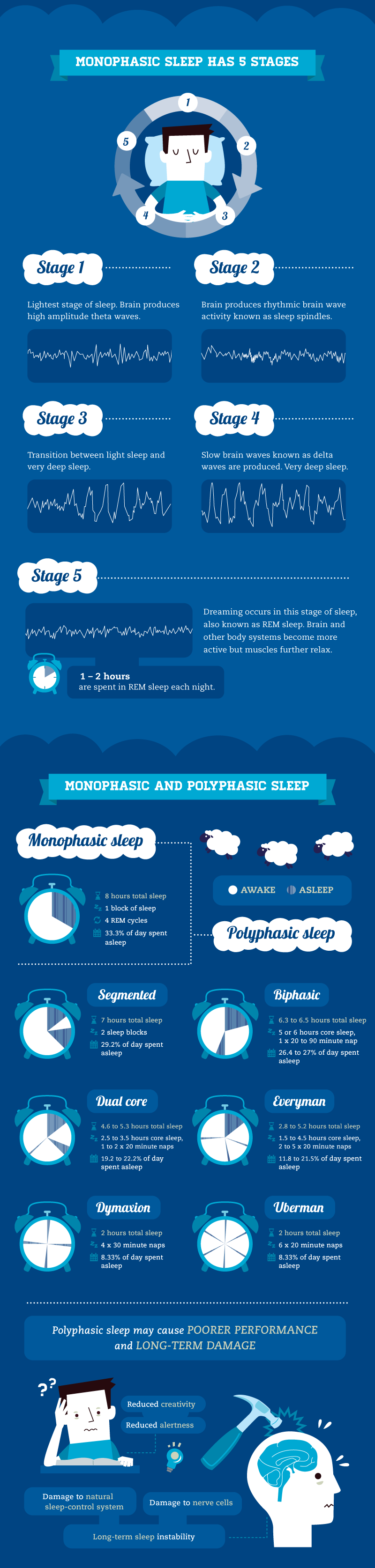 Optimize Your College Sleep Cycle